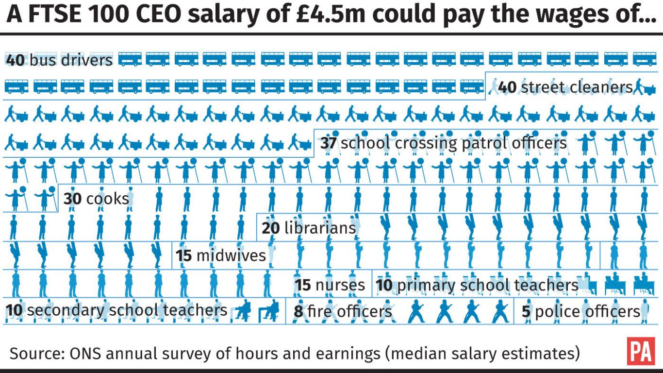 A FTSE 100 CEO salary could pay the wages of...