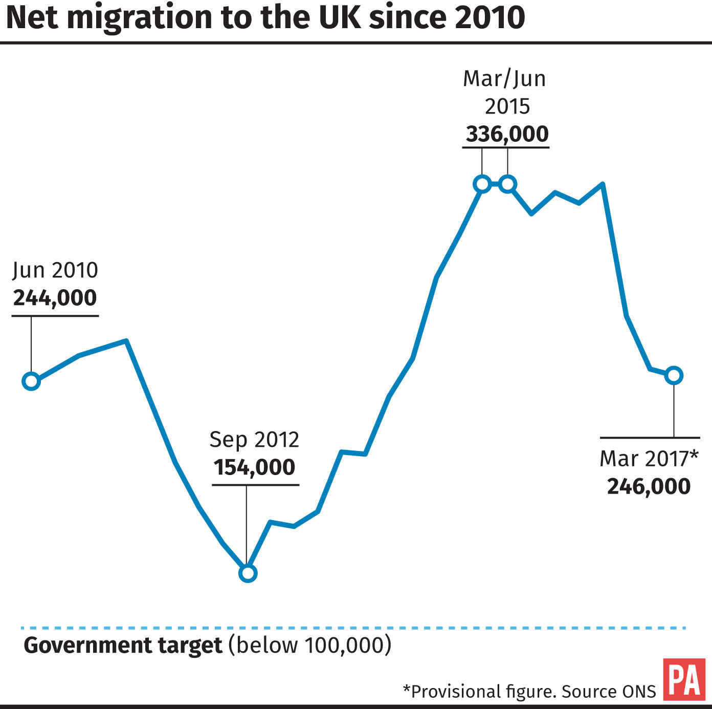 Net migration to the UK since 2010