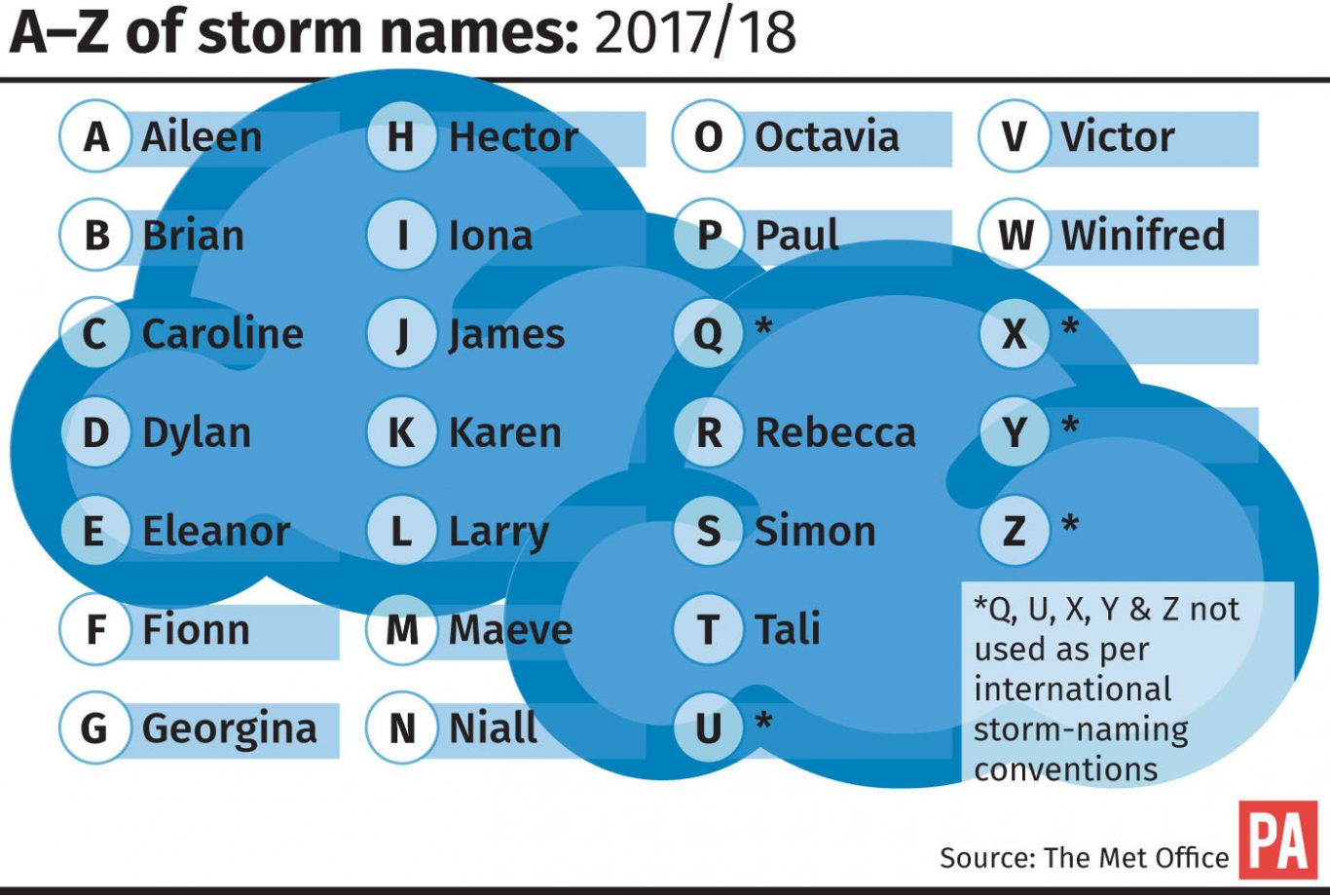 Brian and Paul among Met Office storm names for 2017-18