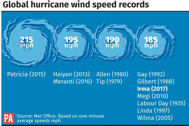Global hurricane wind speed records and how Irma compares