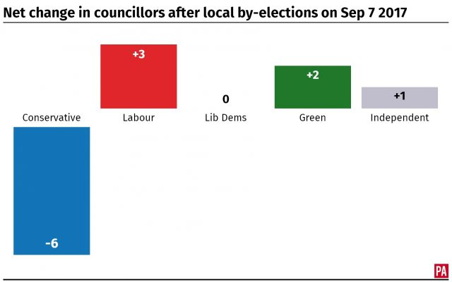 Net change in councillors after local by-elections