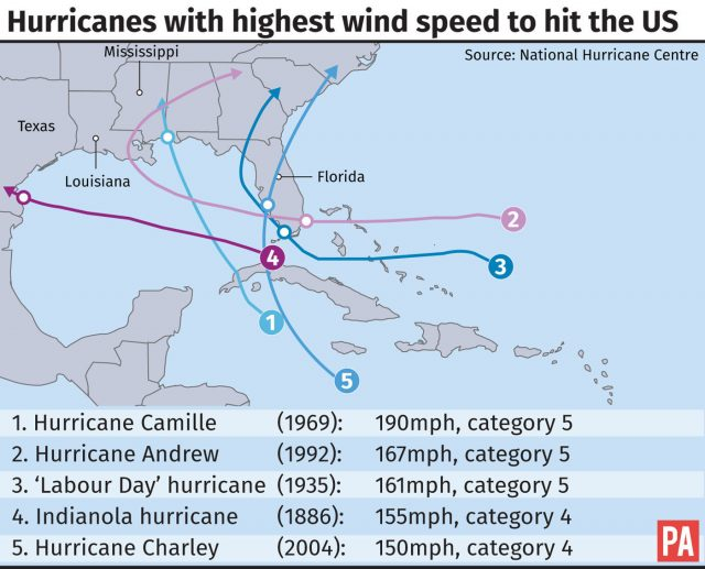 Hurricanes with the highest wind speed to hit the US