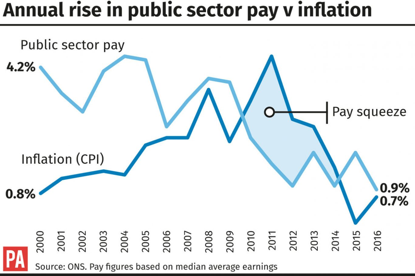Annual rise in public sector pay v inflation.