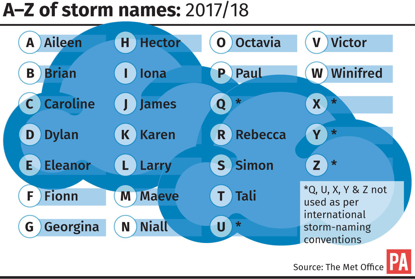 Storm name graphic.