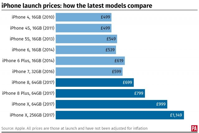How the new iPhone compares in price to previous models