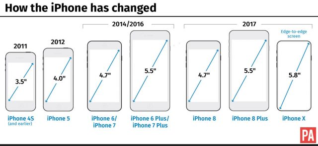 How the iPhone has changed in size over the years