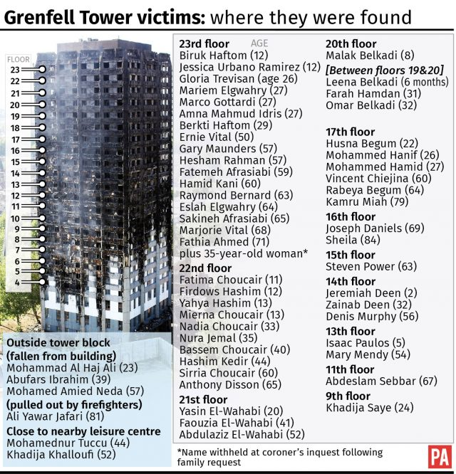 Grenfell Tower victims: where they were found