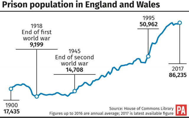 How the prison population in England and Wales has changed throughout the years