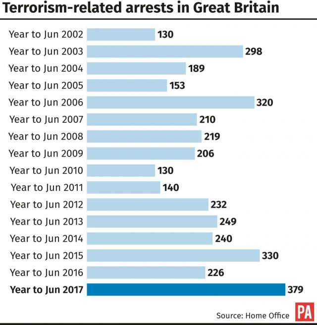 The number of terrorism-related arrests in Great Britain
