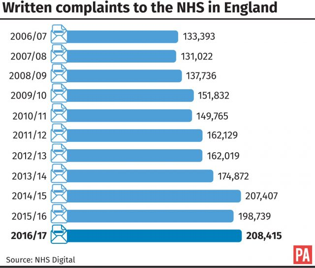 The number of written complaints to the NHS in England continues to increase