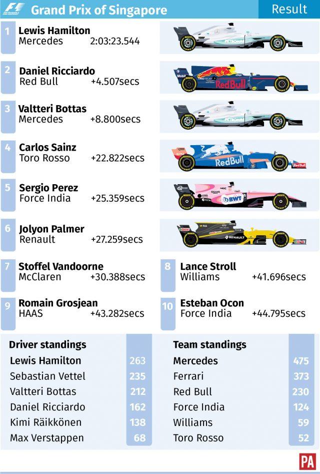 Singapore Grand Prix result graphic