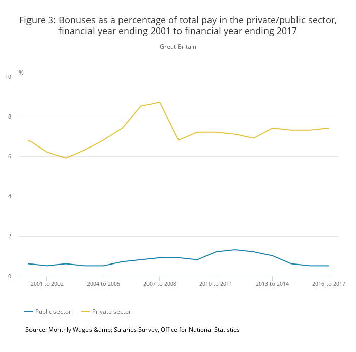 Bonus payments graph comparing public and private sector