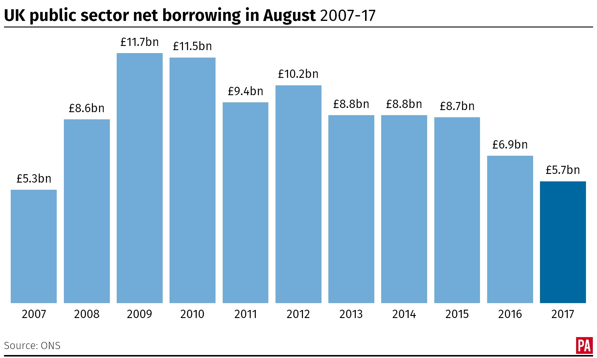 UK public sector net borrowing in August, 2007-17