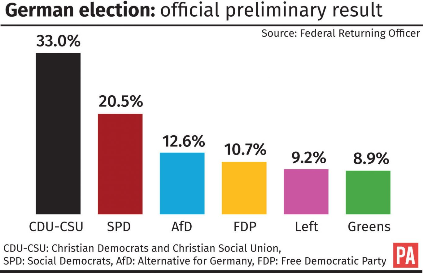 German election official preliminary result graphic