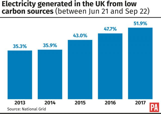 Electricity generated in the UK from low carbon sources between June 21 and September 22