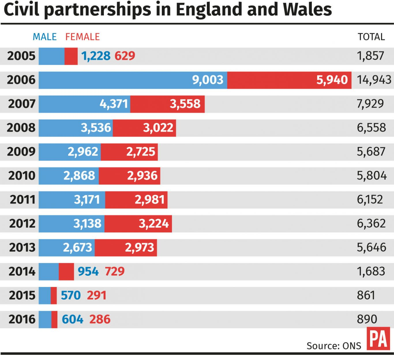 Rise in civil partnerships for first time since same-sex marriage ...