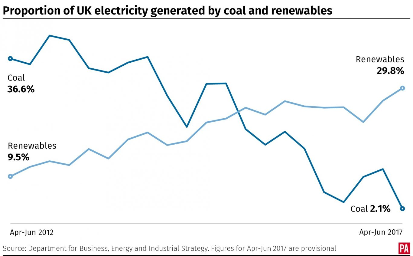 Proportion of UK electricity generated by coal and renewables