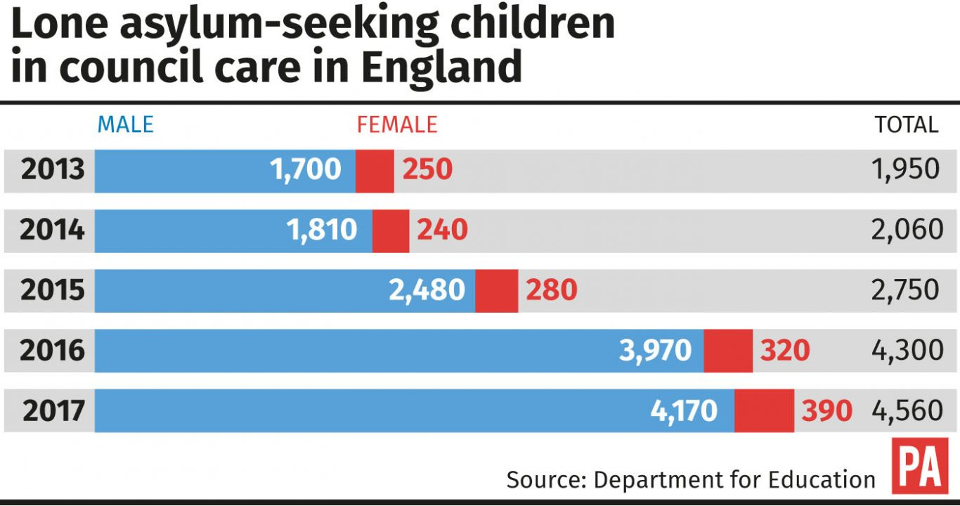 Lone asylum-seeking children in council care in England