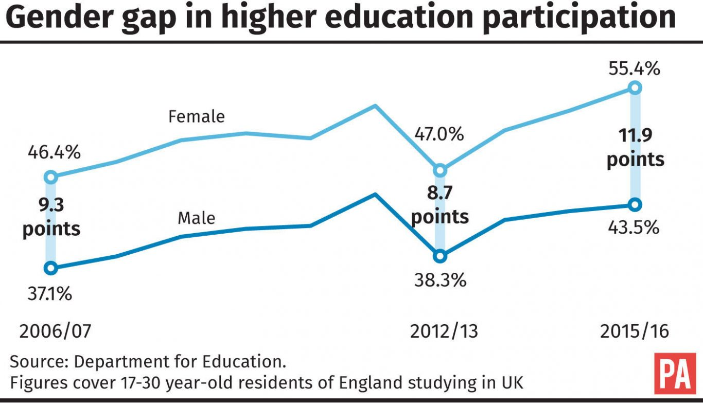 Gender gap in higher education