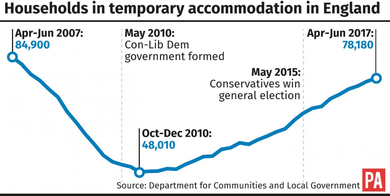 Graphic showing households in temporary accommodation in England (PA Graphics)