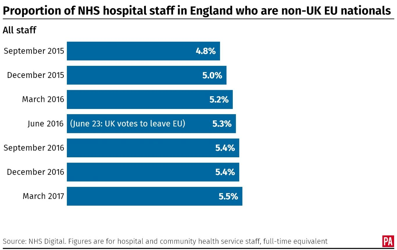 Proportion of all NHS hospital staff in England who are non-UK EU nationals