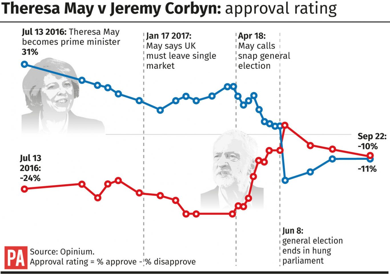 Theresa May v Jeremy Corbyn: approval rating