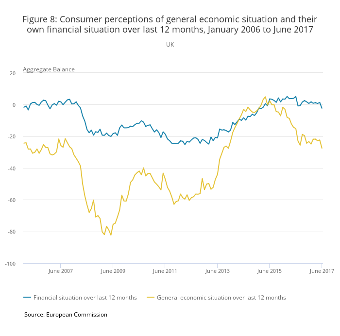 Consumer perceptions of general economic situation and their own financial situation over last 12 months, January 2006 to June 2017 (ONS)