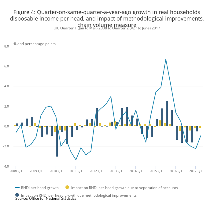 Quarter-on-same-quarter-a-year-ago growth in real households disposable income per head, and impact of methodological improvements, chain volume measure (ONS)