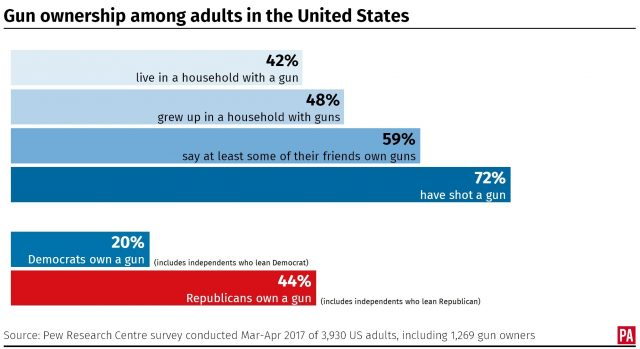 Gun ownership among adults in the United States