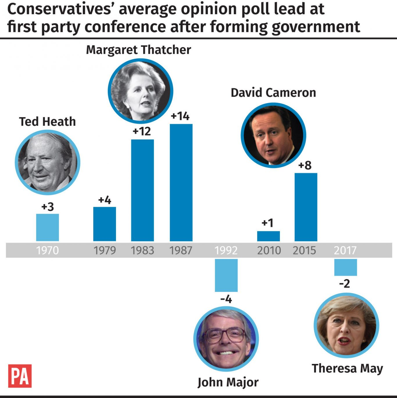 Conservatives' average opinion poll lead at first party conference after forming government