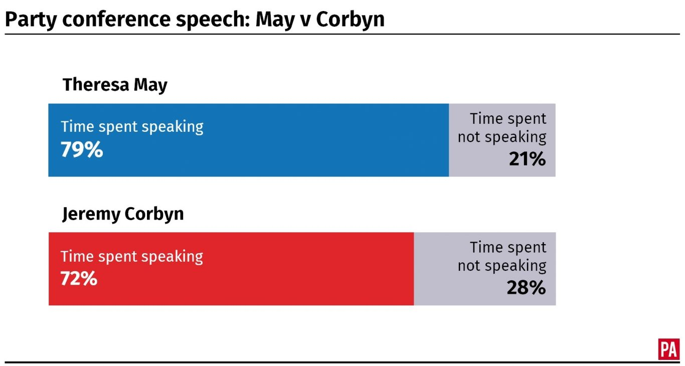 Theresa May and Jeremy Corbyn's conferences speeches compared