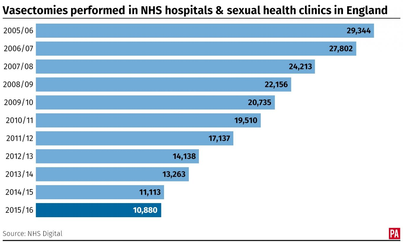 Vasectomies performed in NHS hospitals and sexual health clinics in England. Infographic from PA Graphics.