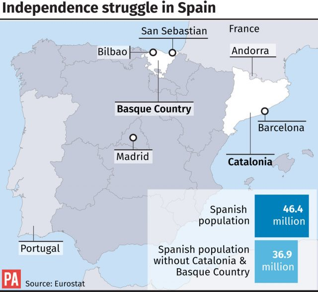 Independence struggle in Spain