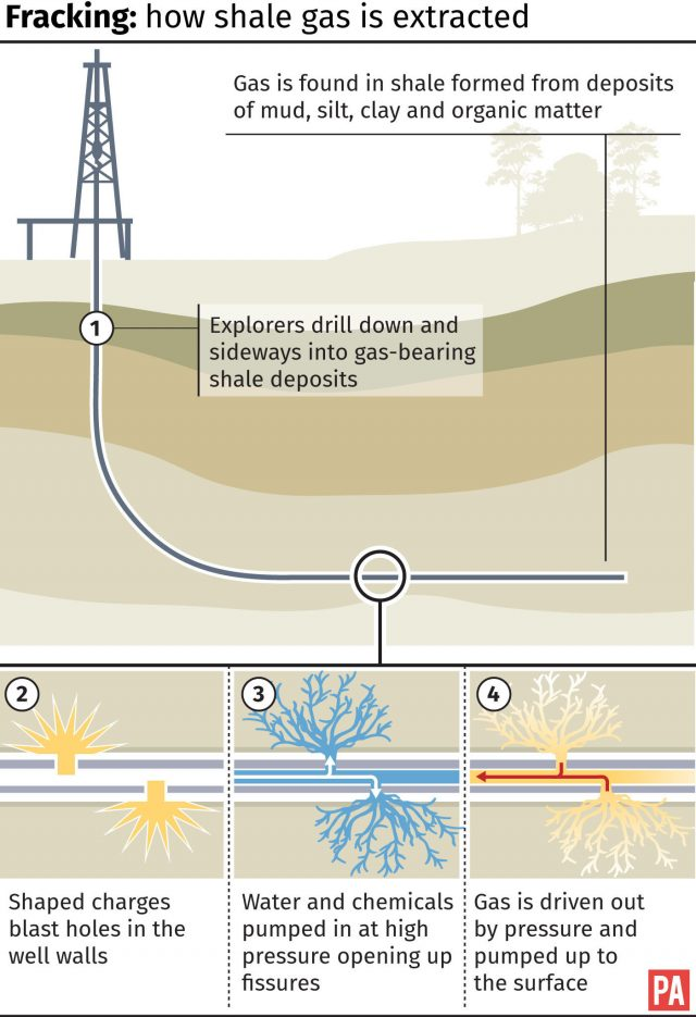 How shale gas is extracted using the controversial fracking method