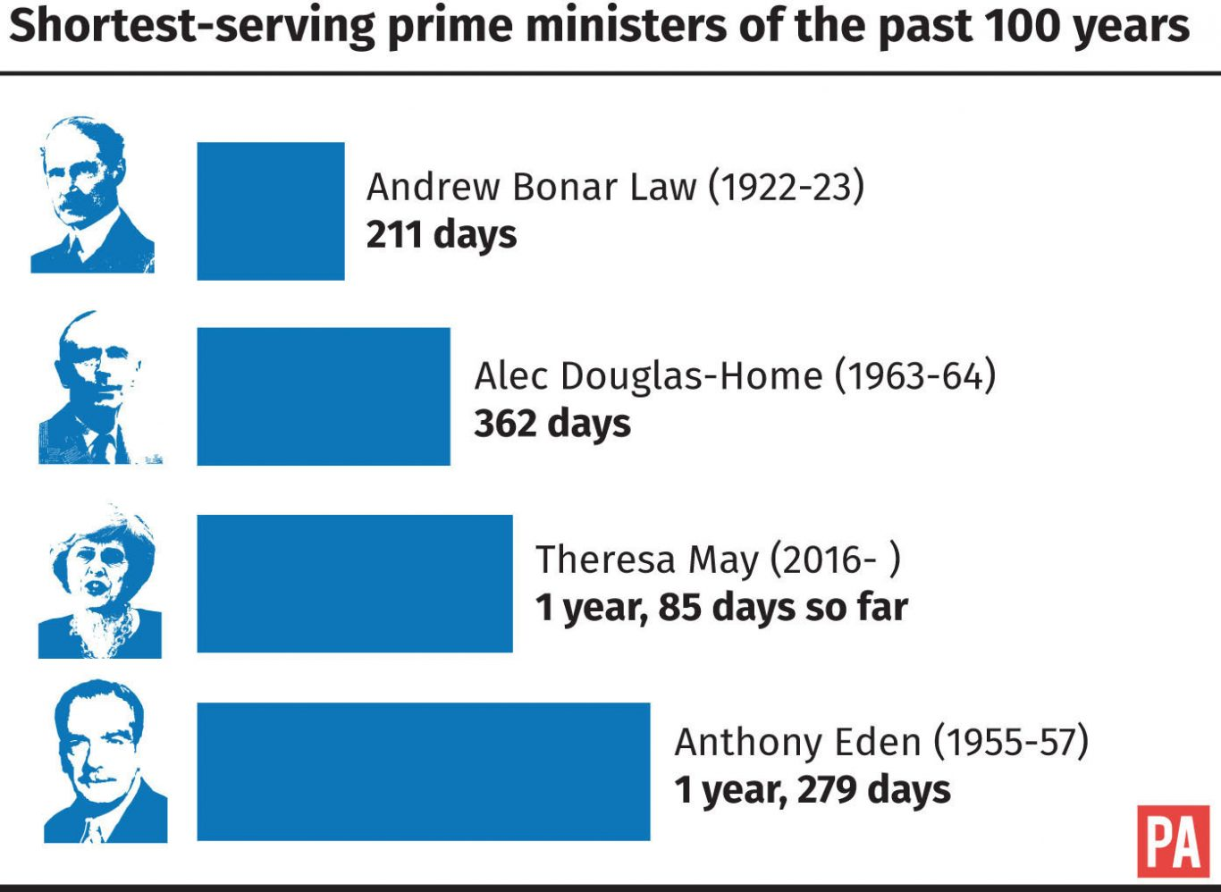 Shortest-servings prime ministers of the past 100 years.