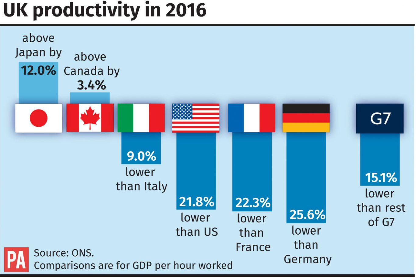 Productivity in 2016