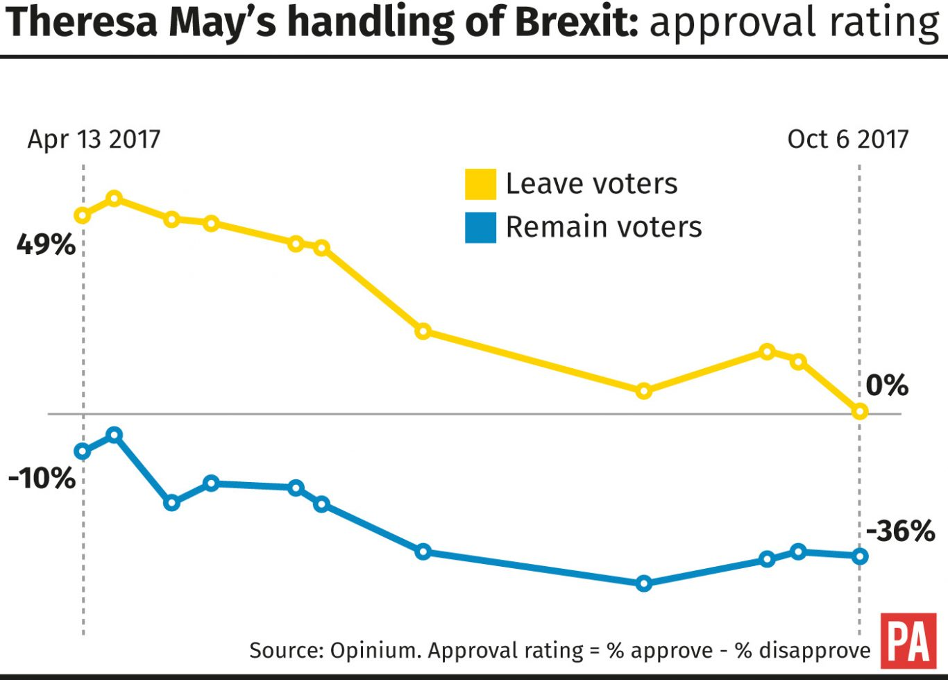 Theresa May's handling of Brexit: approval rating
