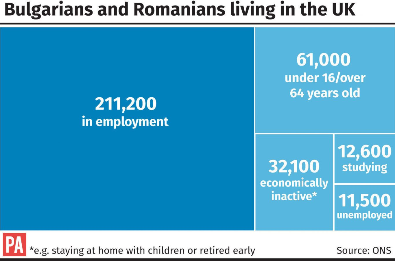Bulgarians and Romanians living in the UK graphic