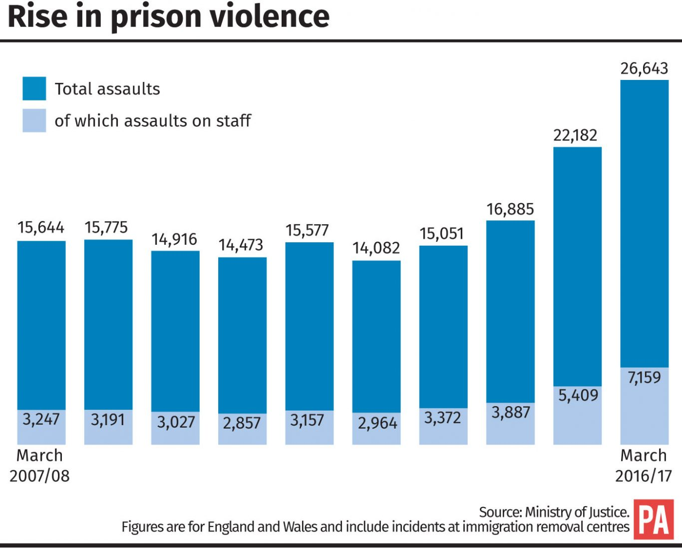 Graphic charts the rise in prison violence