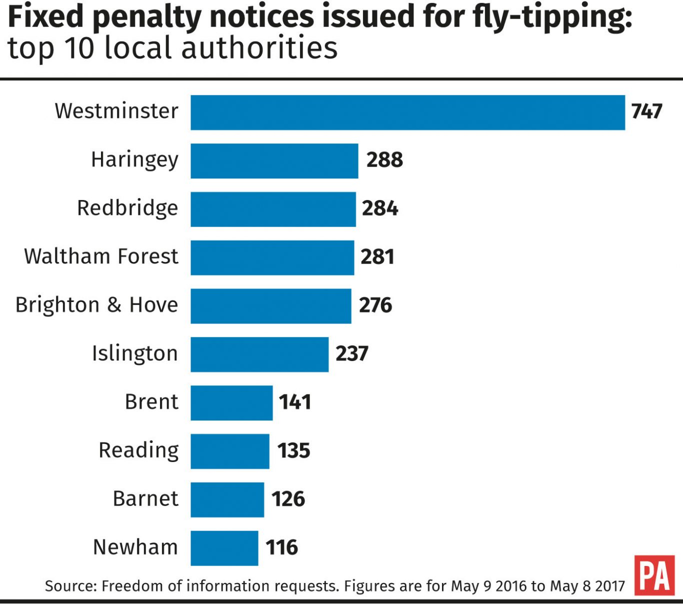 Fixed penalty notices issued for fly-tipping: top 10 local authorities
