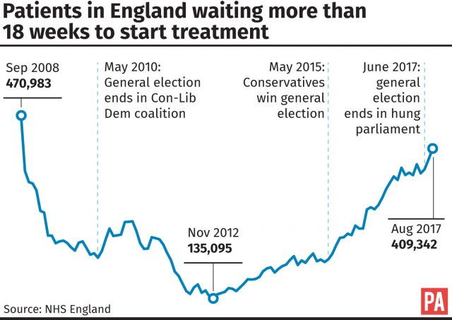 Patients in England waiting more than 18 weeks to start treatment