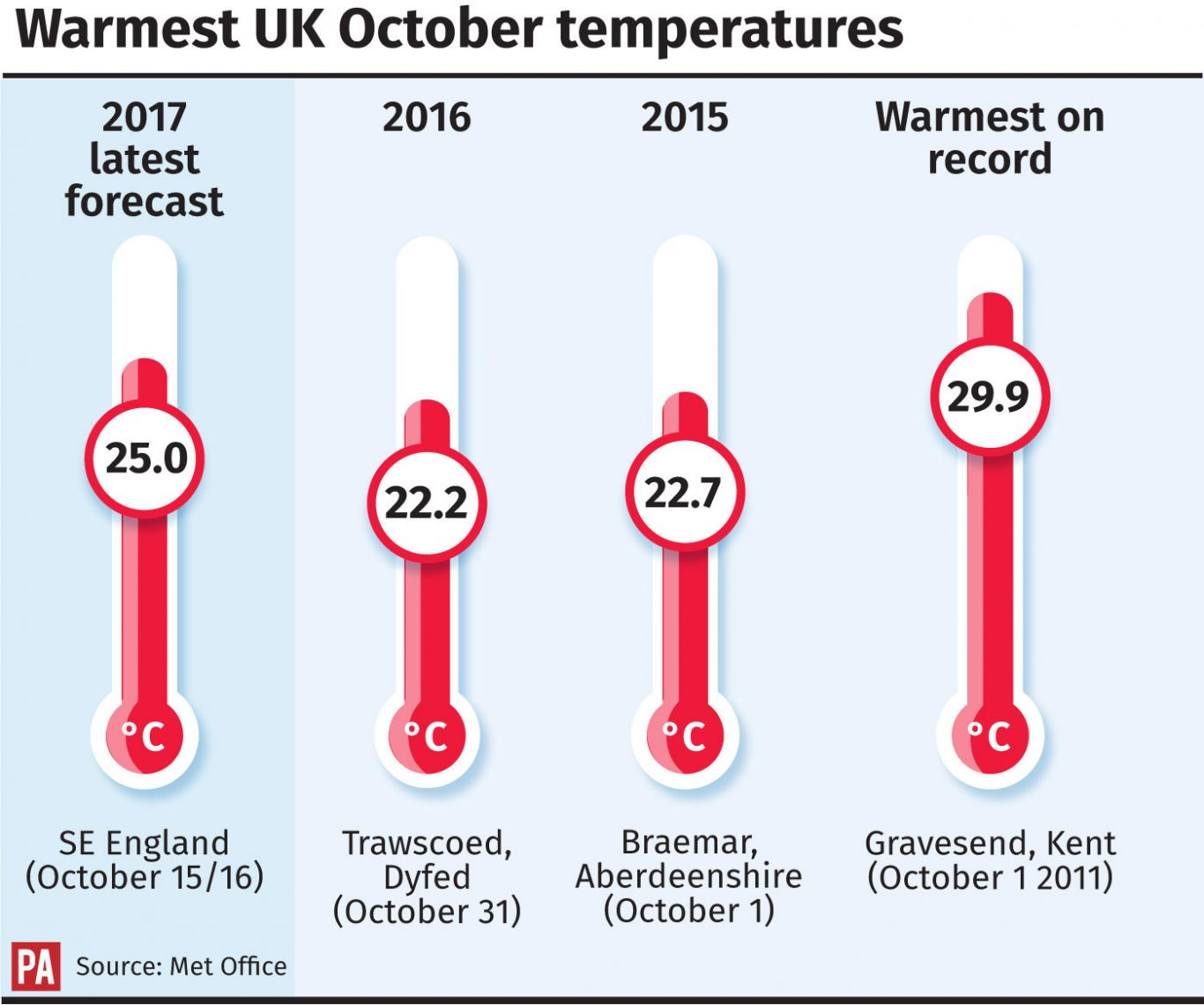 Warmest UK October temperatures