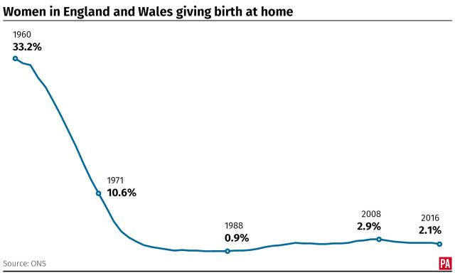 The percentage of women in England and Wales giving birth at home, 1960 to 2016