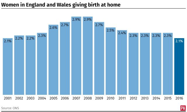 The percentage of women in England and Wales giving birth at home