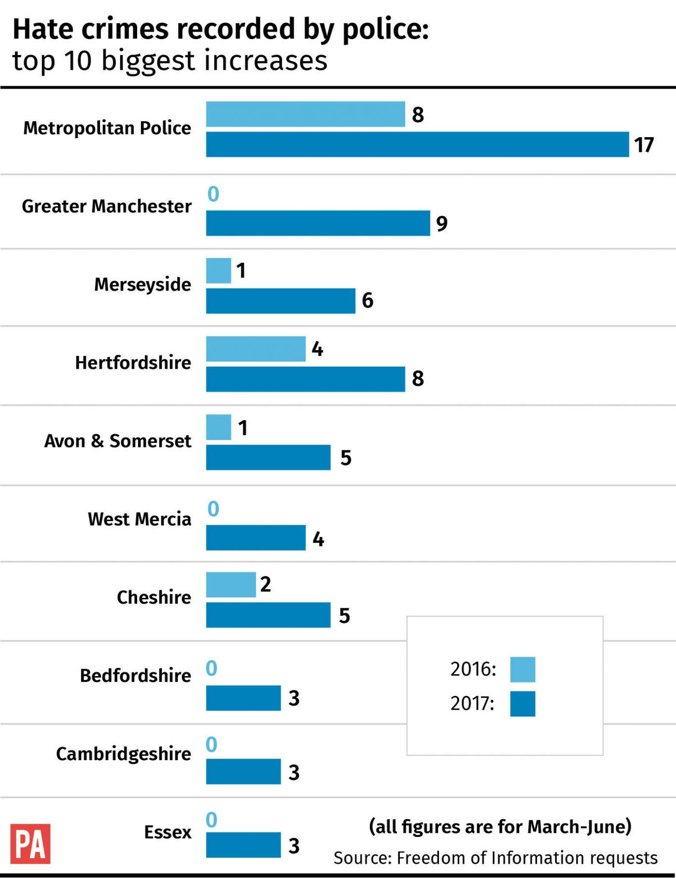 Hate crimes recorded by police, top 10 biggest increases