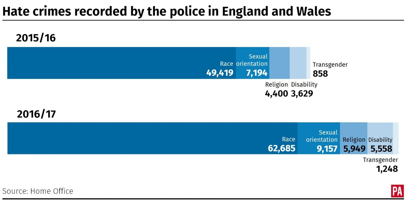 Hate crimes recorded by the police in England and Wales in 2015/16 and 2016/17