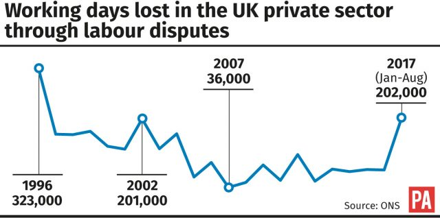 The number of working days lost in the UK private sector through labour disputes