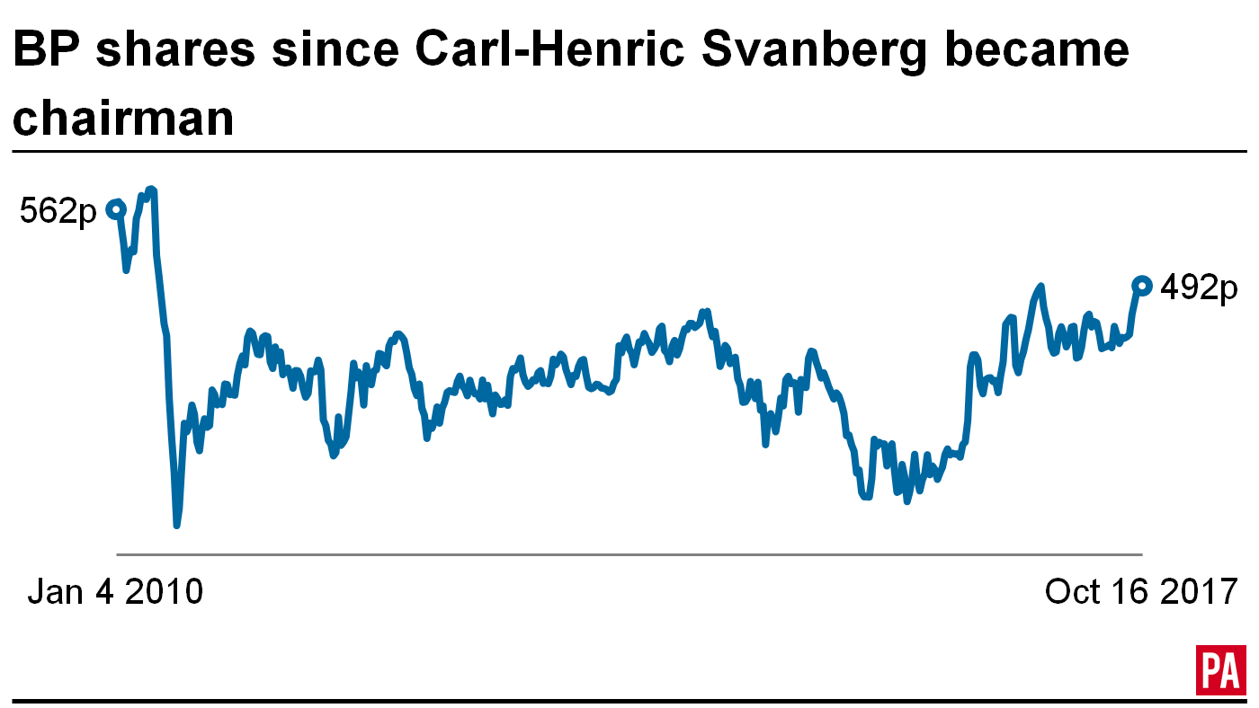 BP's share price since Carl-Henric Svanberg became chairman in January 2010 (PA)
