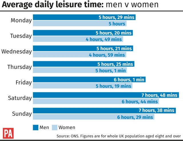 Average leisure time