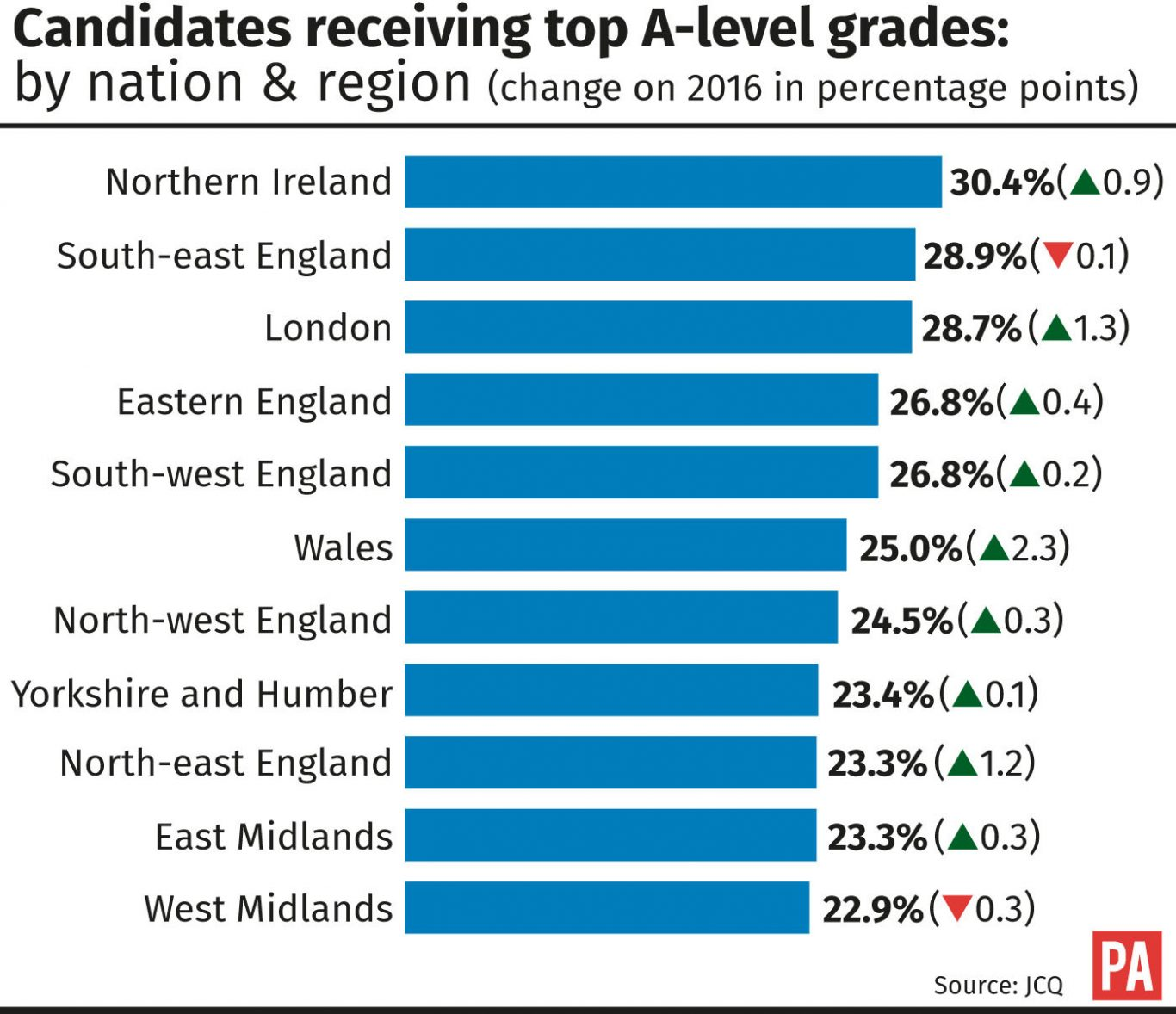 Candidates receiving top A-level grades: by nation and region
